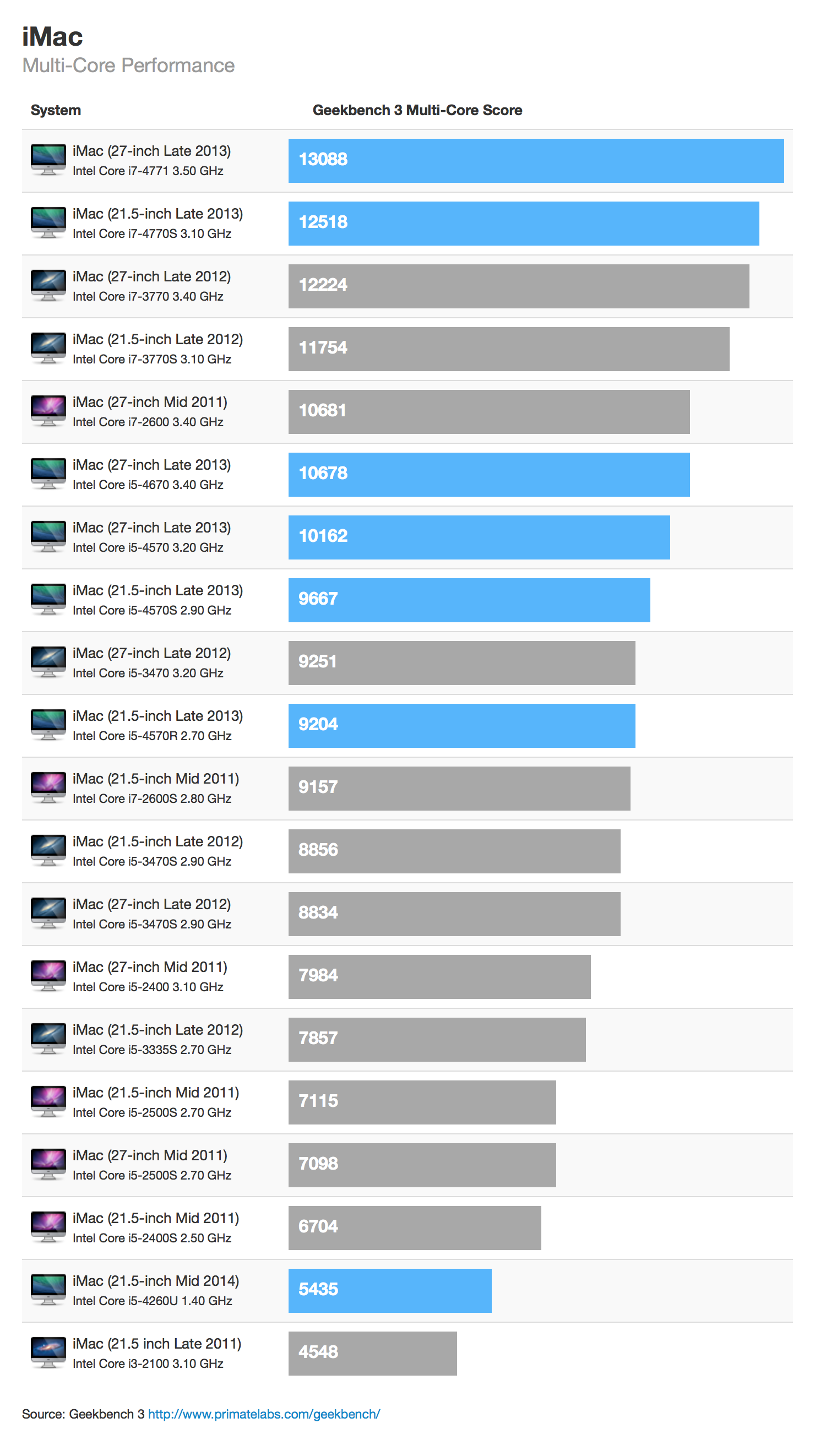 iMac Performance (new low cost iMac released in June 2014)