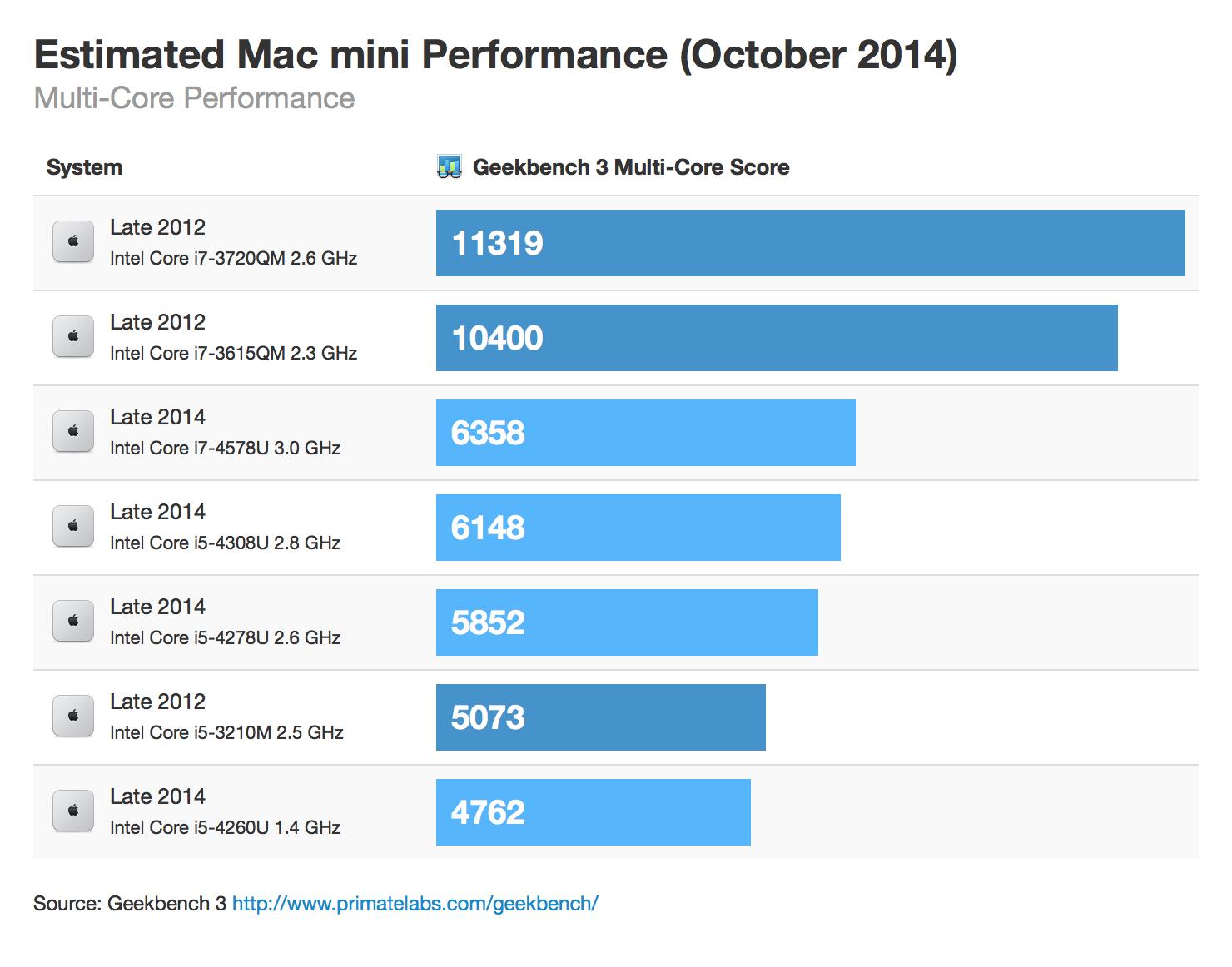 Estimating Mac mini Performance