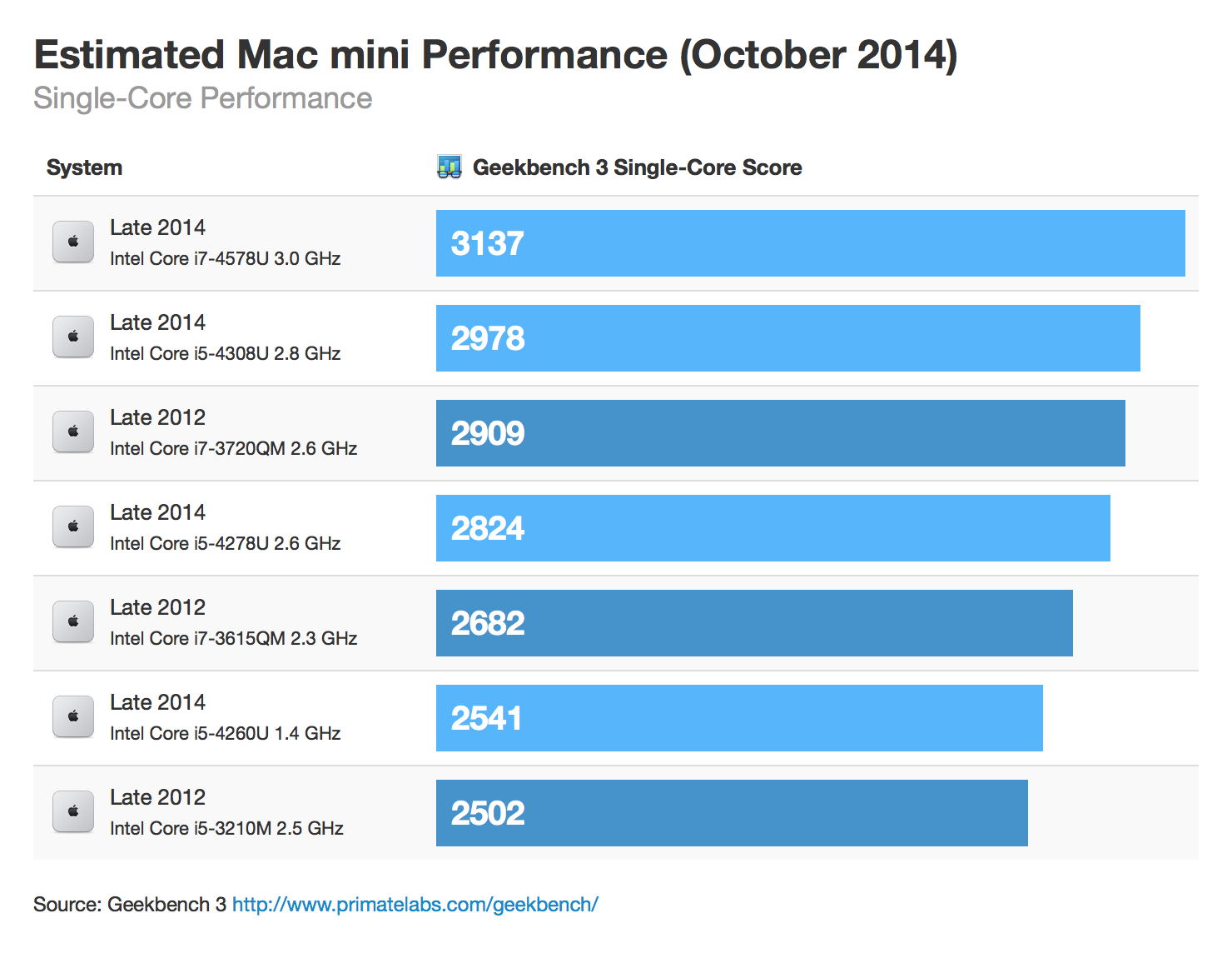 Estimating Mac mini Performance