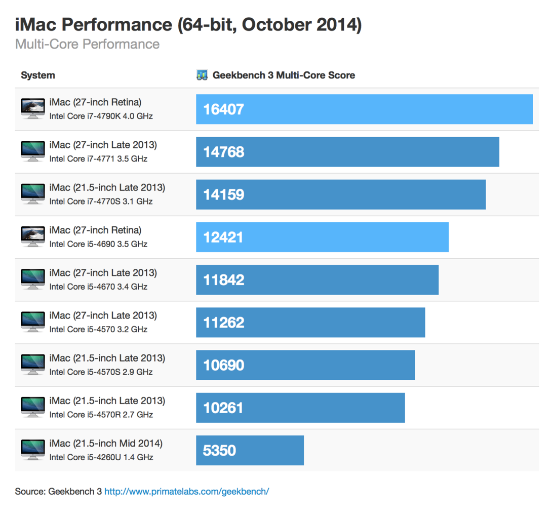 Multi-Core Performance