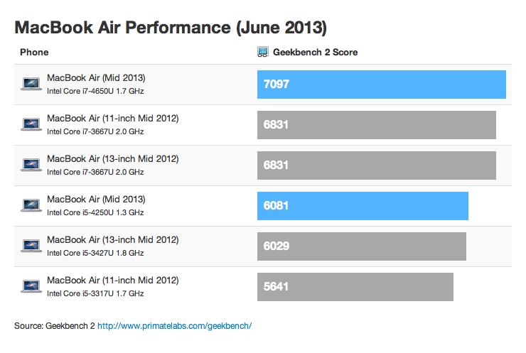 Macbook Air Benchmarks June 2013
