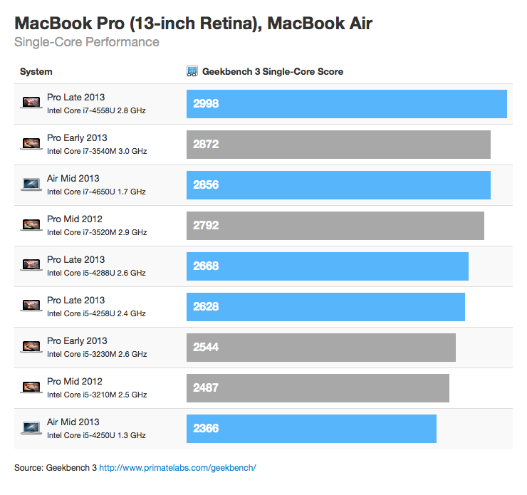 Retina MacBook Pro Benchmarks