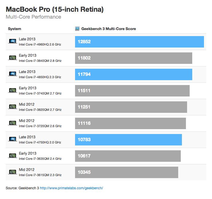 benchmark macbook pro  retina