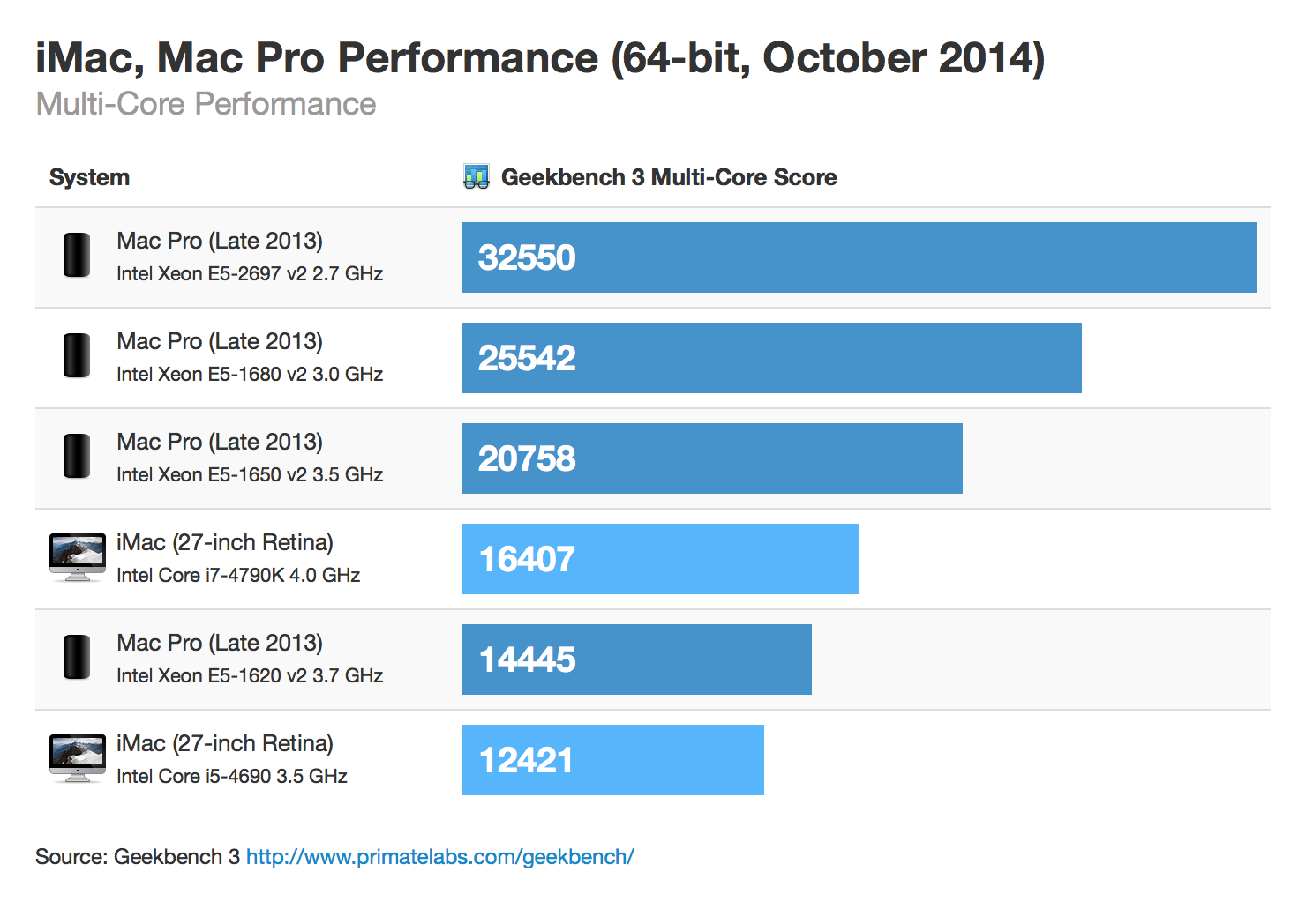 Multi-Core Performance
